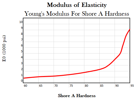 Modulus of Elasticity Young's Modulus For Shore A Hardness